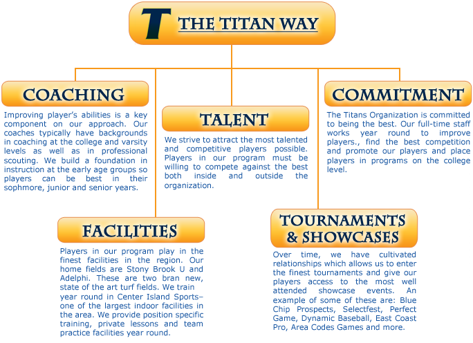 The Titan Way!